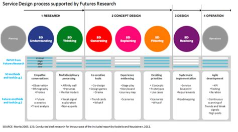 design method is service design meets futures thinking 3 service