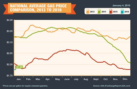 average gas price aaa reports average u s gas prices begin 2016 under 2 00