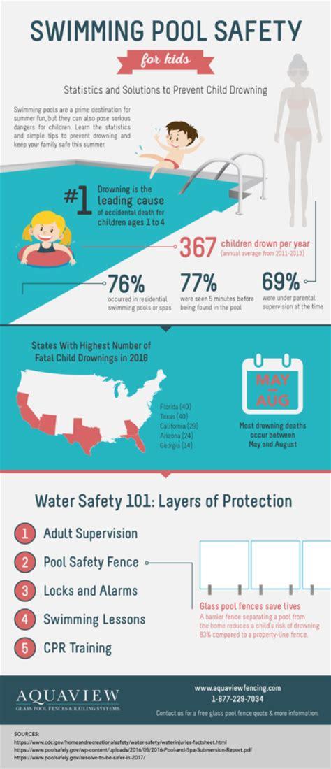 Backyard Pool Drowning Statistics Infographic Swim Safe This Summer