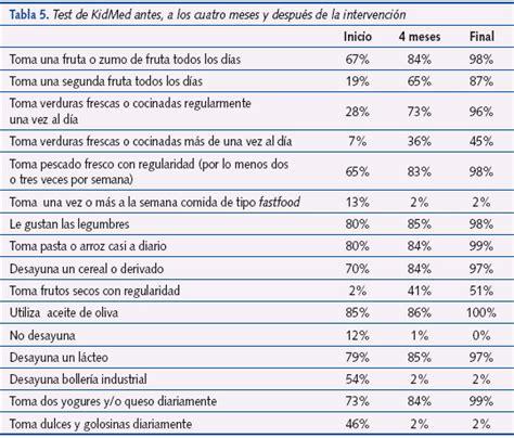 tabla de alimentos por puntos sobrepeso en ni 241 os tratamiento con dieta mediterr 225 nea