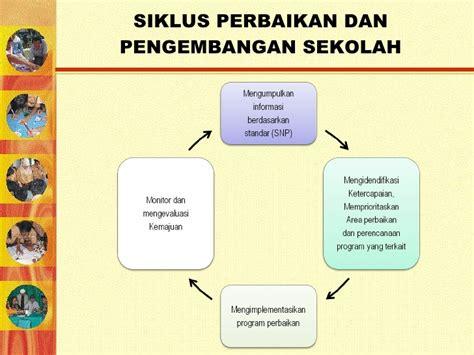 format evaluasi diri wakil kepala sekolah evaluasi diri sekolah