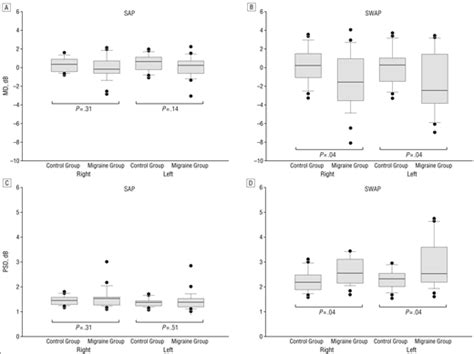 psd pattern standard deviation short wavelength sensitivity deficits in patients with