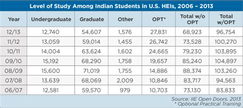 Number Of Mba Graduates Per Year In India by Indian Study Abroad Trends Past Present And Future Wenr
