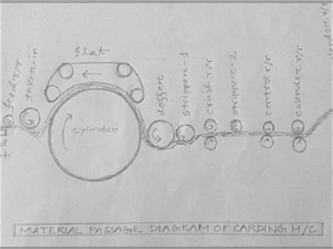 Carding Diagram