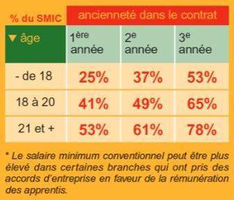 Grille Salaire Bac 3 by Salaire Apprenti Bp Coiffure 1er 233 E