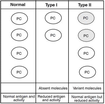 c protein protein c diapharma