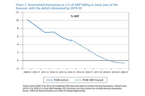 spending review and autumn statement 2015 gov uk