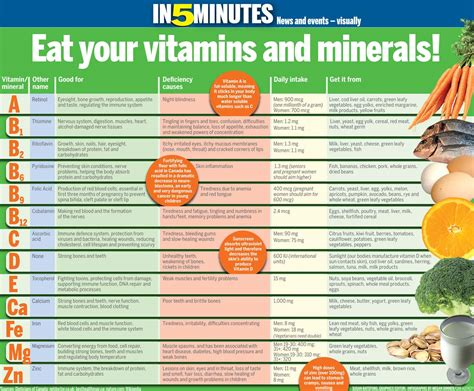 1 vitamins herbs minerals to naturally get rid of dht 5ar stop 301 moved permanently