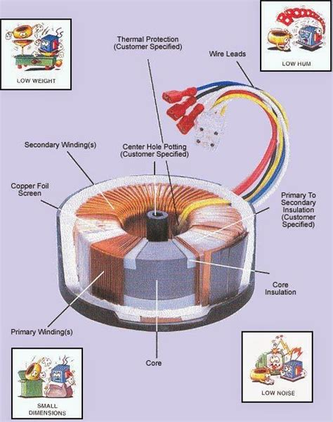 electrical engineering world construction   typical