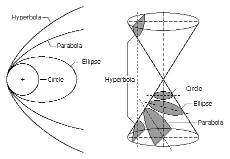 conic section definition definition of a conic emathzone