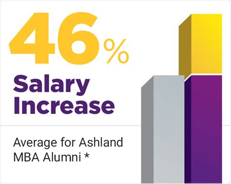 Ashland One Year Mba by 1 Year Accelerated Mba From Ashland Mba