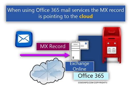 Mail Records What Is The Hostname Of My Office 365 Mx Records O365info