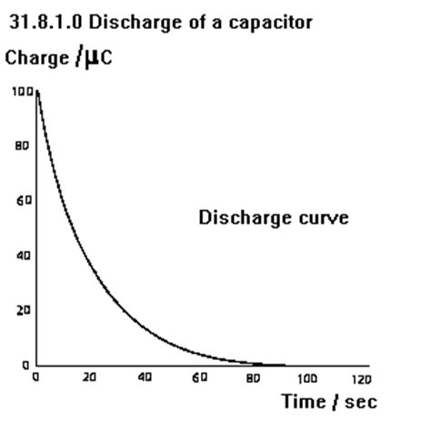 the potential difference across a 10 µf capacitor to charge it with 10mc is the potential difference across a discharging capacitor decreases 28 images 16 capacitance