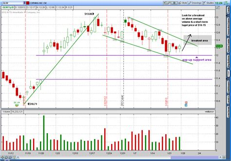 candlestick pattern flag bullish continuation flag glw 2013 01 26 trendy stock charts