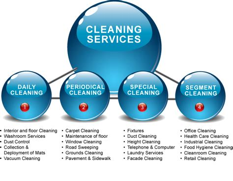 Cleaning Companies | armonk office cleaning service