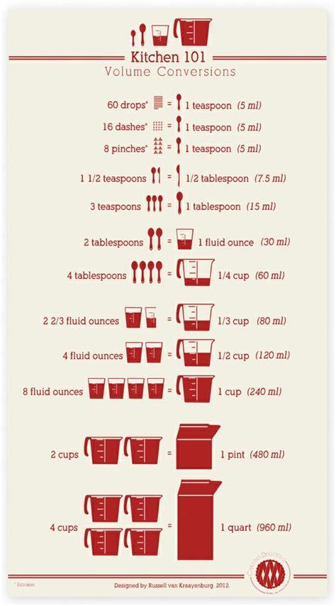 convert 4 cups to fluid ounces cup ounces conversions
