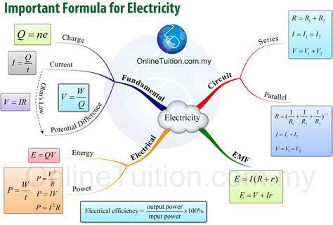 map formula spm form 5 physics mind map formulae list chapter 2 spm physics form 4 form 5 revision notes