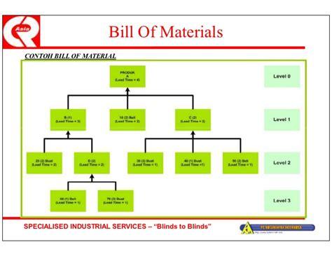 Tree Blinds Tugas Kelompok Manajemen Industri Bill Of Material