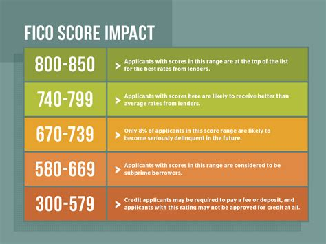 Credit Score Fico Formula How To Win At The Credit Score Aaa At Home Aaa At Home