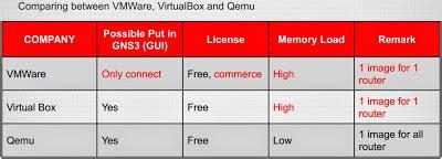belajar mikrotik tanpa routerboard menggunakan virtualbox cara install mikrotik gns3 menggunakan qemu destania network