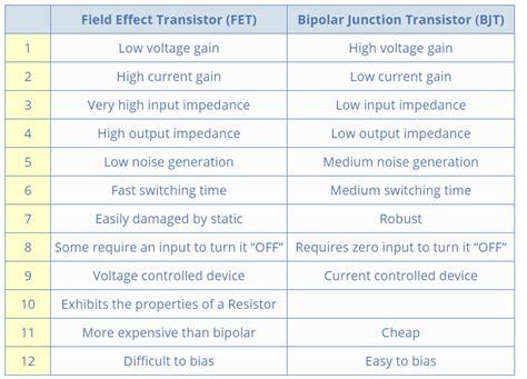 bipolar transistor vs fet transistor 晶体管 场效应 双极型 达林顿 cmos pmos bjt fet openxc 博客园