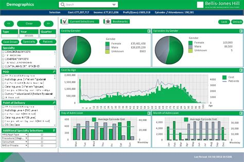 qlikview themes free download qlikview dashboard design best practices 3 tech stuff