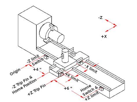 z layout definition lathe diagram ijohnsen com info