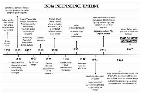 mahatma gandhi biography timeline the english teacher