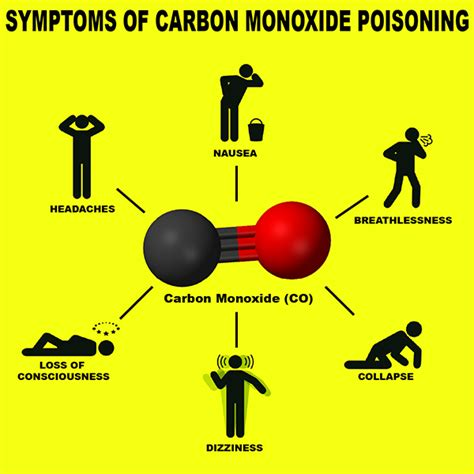 Carbon Monoxide Poisoning From Fireplace safety tips to prevent carbon monoxide poisoning taneytown volunteer company