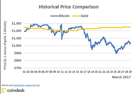bitcoin gold price charts bitcoin s golden price streak comes to a close