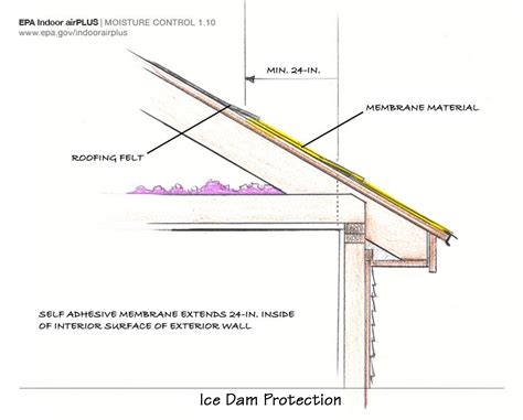 Ceiling Eaves by Roof Eaves Sealed With Self Adhering Membrane In Cold