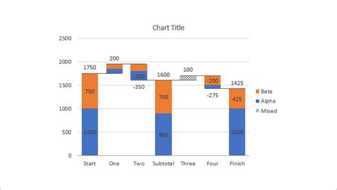 Peltier Tech Blog Peltier Tech Excel Charts And Programming Blog Stacked Waterfall Template