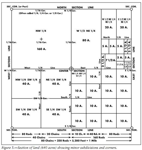 1 section in acres how many acres are in a quarter section 28 images