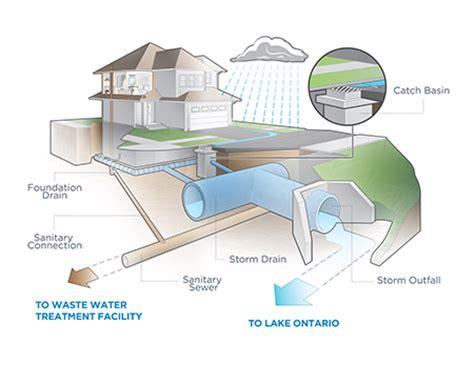 mississauga ca stormwater stormwater home