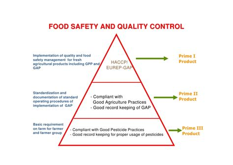 Mba In Food Safety And Quality Management In India by Indonesia Food Safety Fresh Agricultural Products