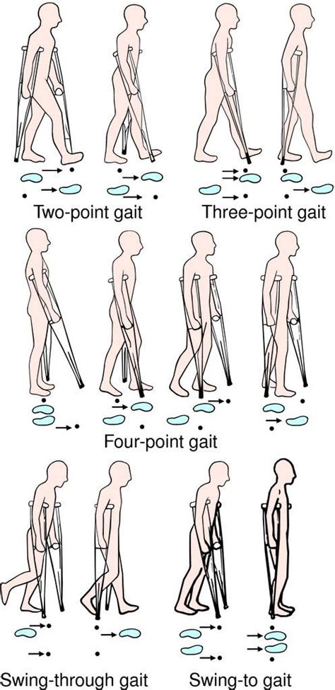 swing to gait 2 crutch gaits images reverse search
