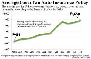 estimate the price of a typical new car in dollars bls cost of vehicle insurance continues to climb auto