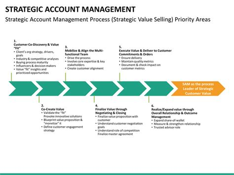 account management templates strategic account management powerpoint template