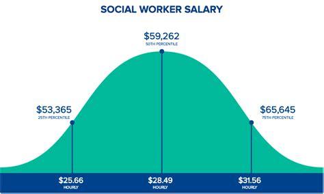 social worker salaries by state in 2017 hospitalcareers
