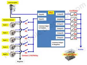 plc wiring exles pictures to pin on pinsdaddy