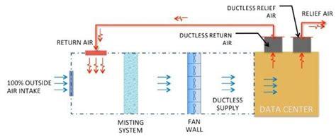 Mechanical Handling System Diagram