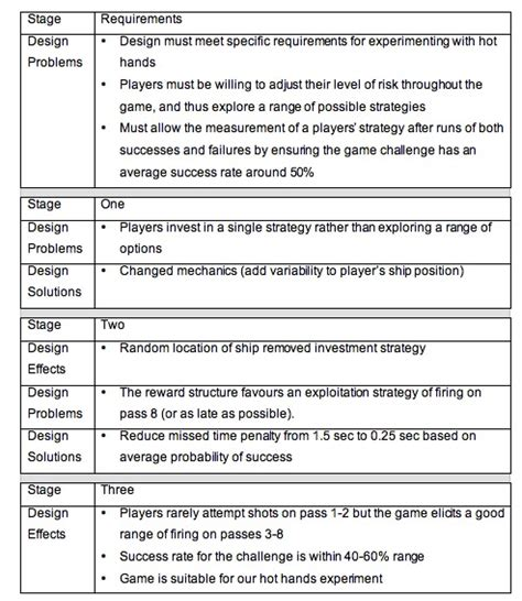 game design requirements game studies balancing risk and reward to develop an