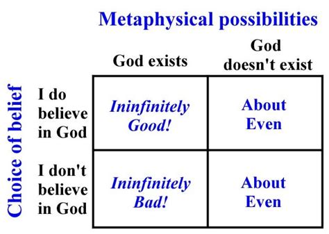 pascals wager taking pascal s wager why i m not betting on god s