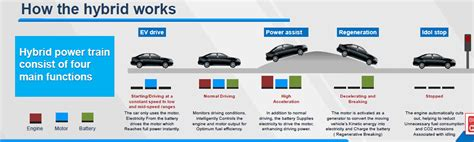 how hybrid cars work how the toyota hybrid system works shifting gears