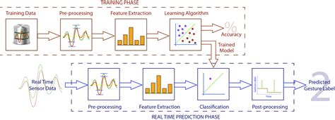 pattern recognition classification algorithms getting started nickgillianwiki