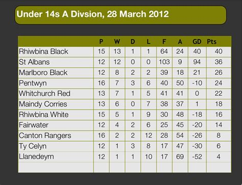 Lig Table by League Table 12s To U14s Football Archive