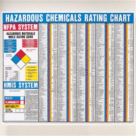 msds sections explained image gallery msds ratings