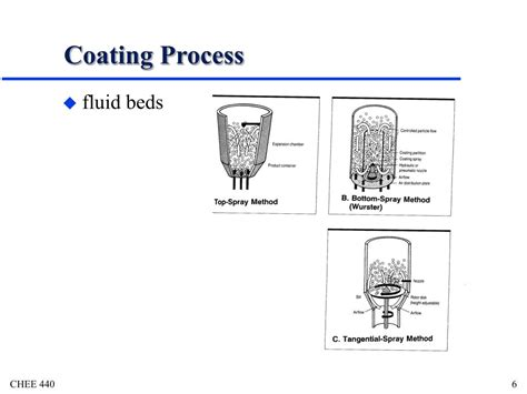 pattern air pressure tablet coating ppt tablet coating powerpoint presentation id 473582