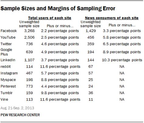mullen scales of early learning sle report sle sizes and margins of sling error pew research