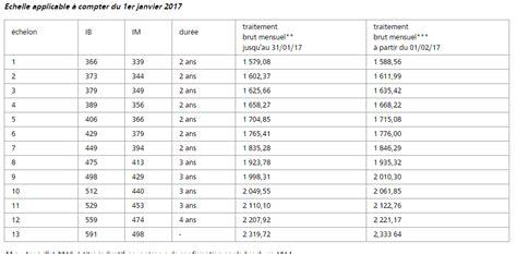 Grille Administratif by La Grille Indiciaire De R 233 Dacteur Territorial R 233 Dacteur